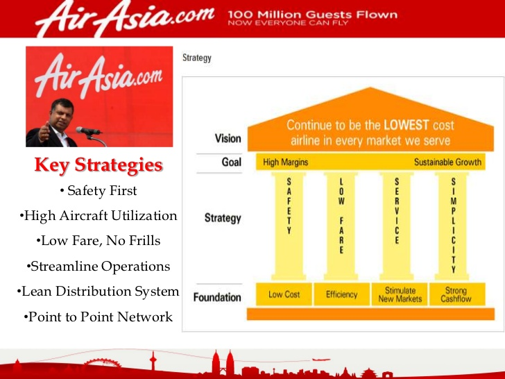 air asia strategic report This report is written to investigate the case of the ascendance of airasia: building a successful budget airline in asia as written by thomas lawton and jonathan doh (shaw, 2012) the case is on the journey of airasia airline company in the asian pacific countries before and after the market liberalization.